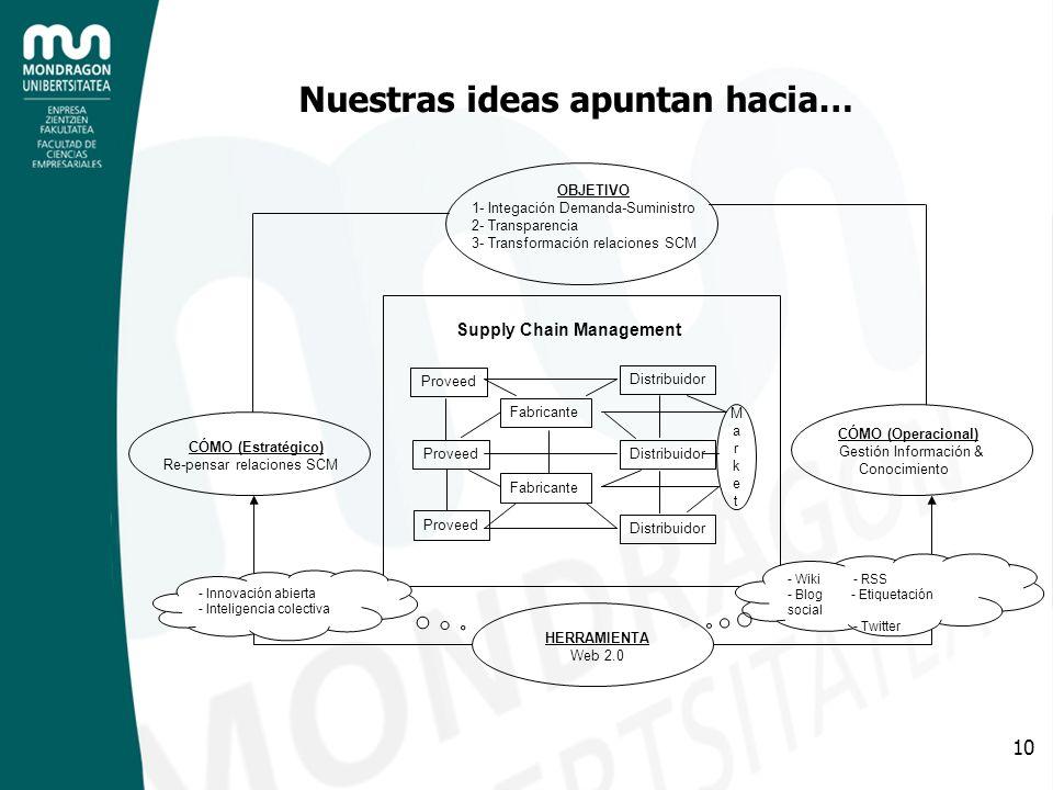 Nuestras ideas apuntan hacia…