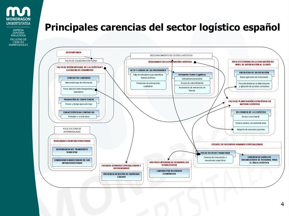 Principales carencias del sector logístico español