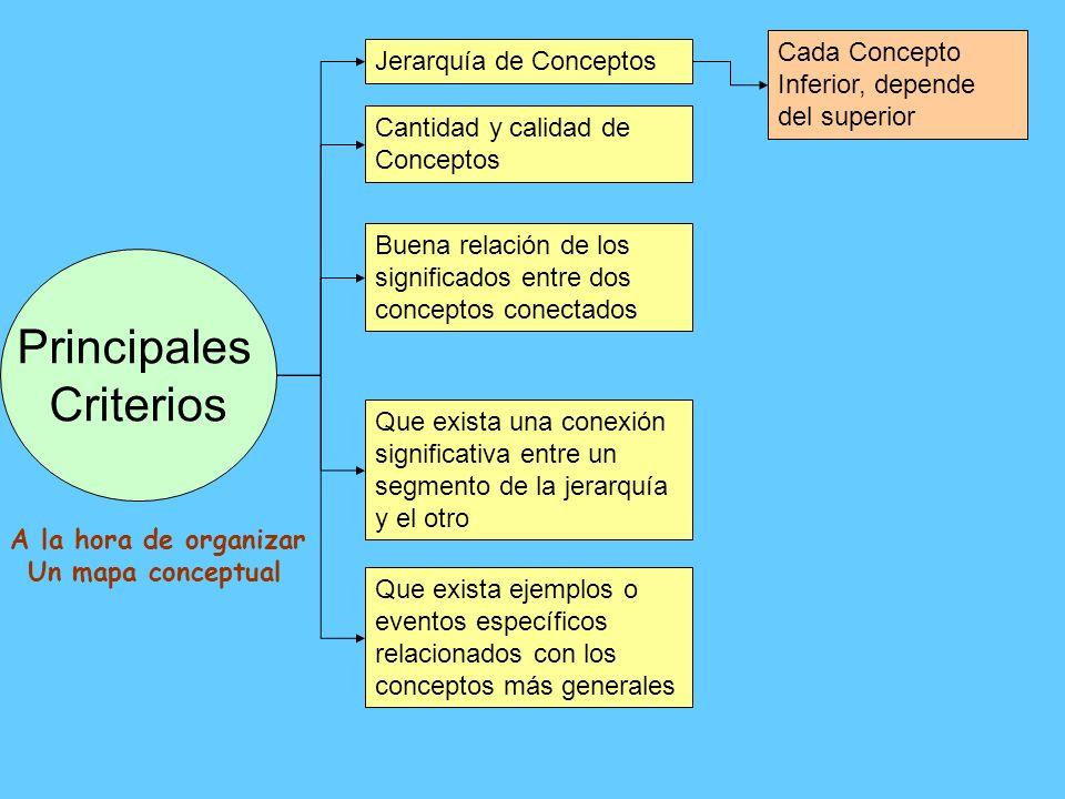 Principales Criterios Cada Concepto Inferior, depende del superior
