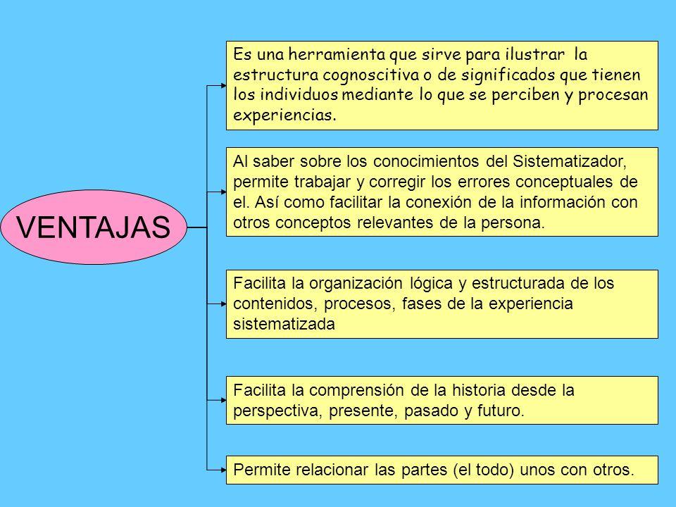 Es una herramienta que sirve para ilustrar la estructura cognoscitiva o de significados que tienen los individuos mediante lo que se perciben y procesan experiencias.