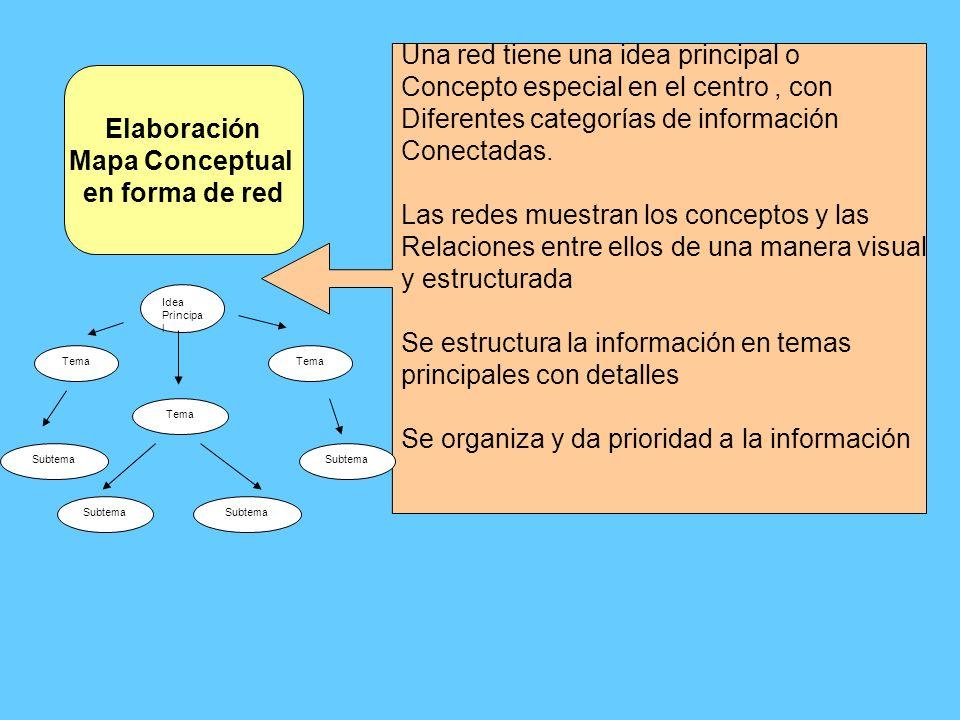 Elaboración Mapa Conceptual en forma de red