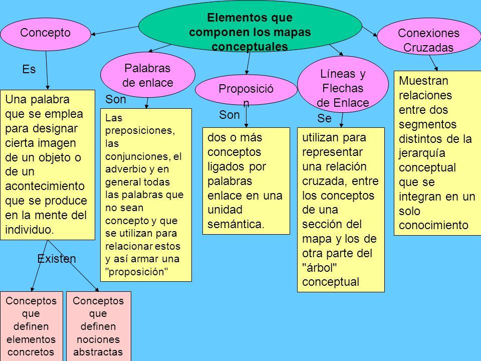 Elementos que componen los mapas conceptuales Concepto