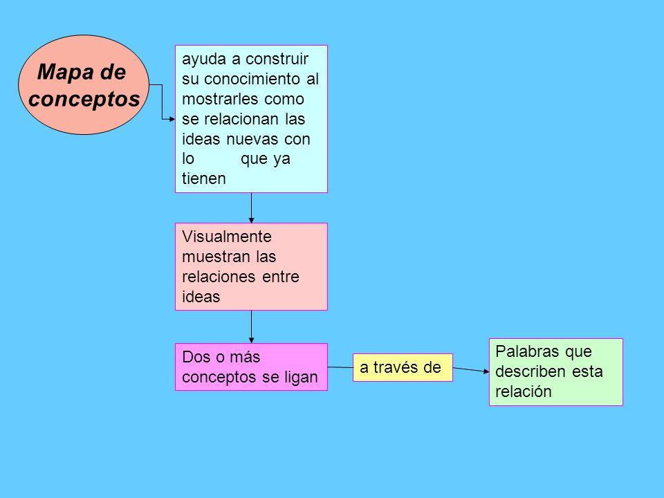 Mapa de conceptos. ayuda a construir su conocimiento al mostrarles como se relacionan las ideas nuevas con lo que ya tienen.