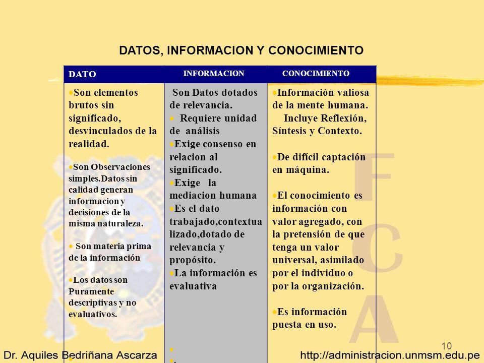 DATOS, INFORMACION Y CONOCIMIENTO
