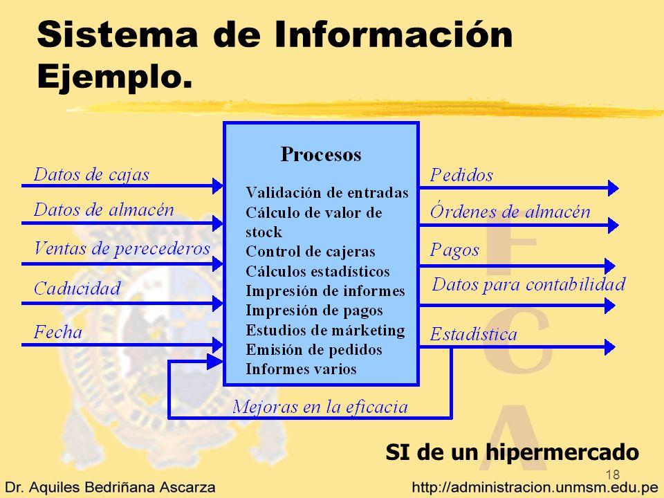 Sistema de Información Ejemplo.