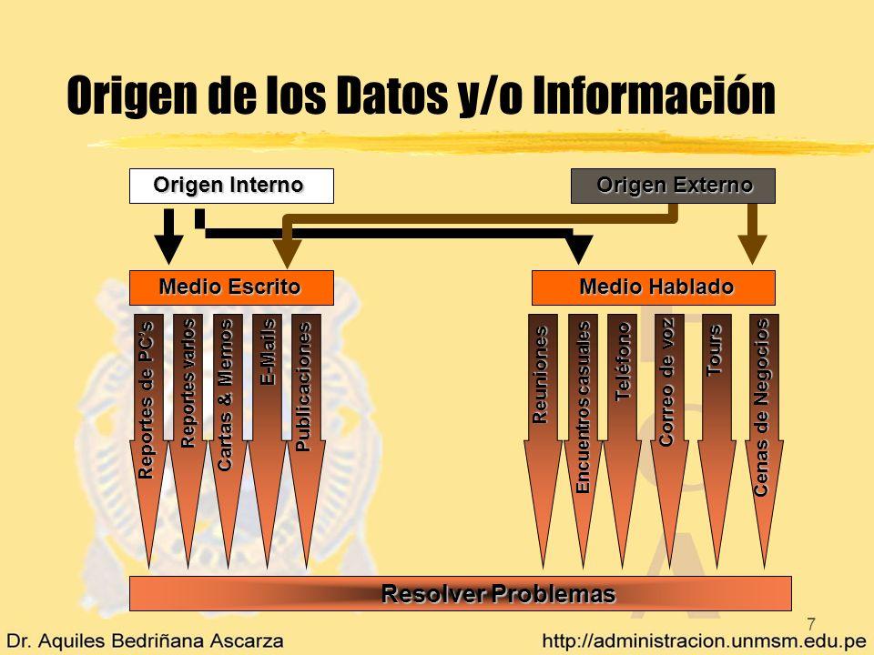 Origen de los Datos y/o Información