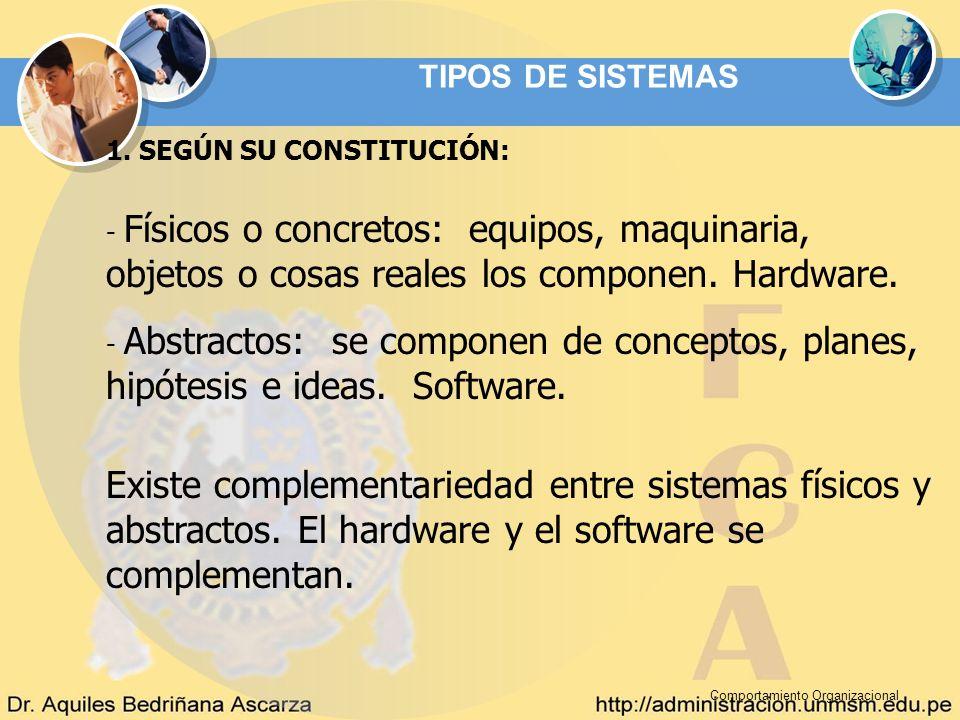 TIPOS DE SISTEMAS 1. SEGÚN SU CONSTITUCIÓN: - Físicos o concretos: equipos, maquinaria, objetos o cosas reales los componen. Hardware.