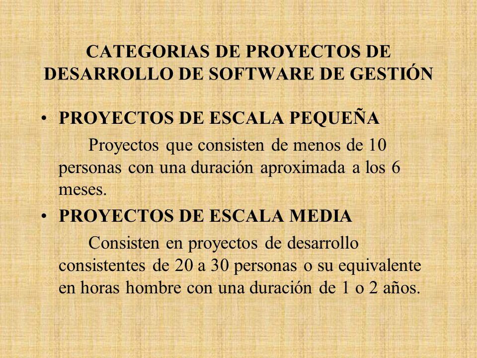 CATEGORIAS DE PROYECTOS DE DESARROLLO DE SOFTWARE DE GESTIÓN