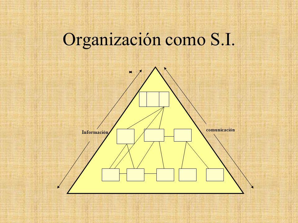 Organización como S.I. comunicación Información