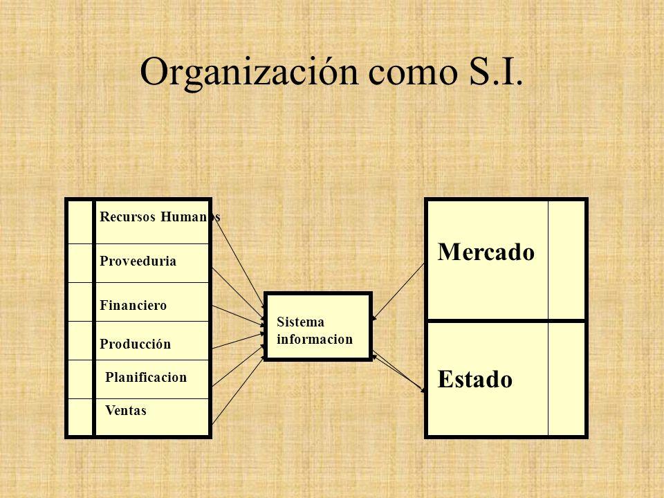 Organización como S.I. Mercado Estado Recursos Humanos Proveeduria
