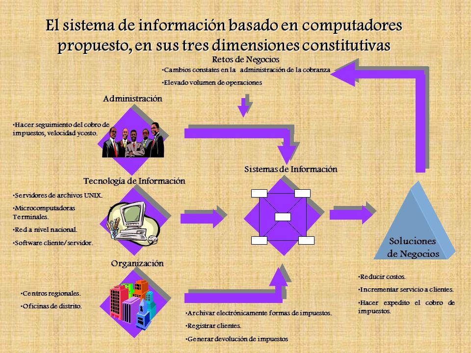 El sistema de información basado en computadores propuesto, en sus tres dimensiones constitutivas