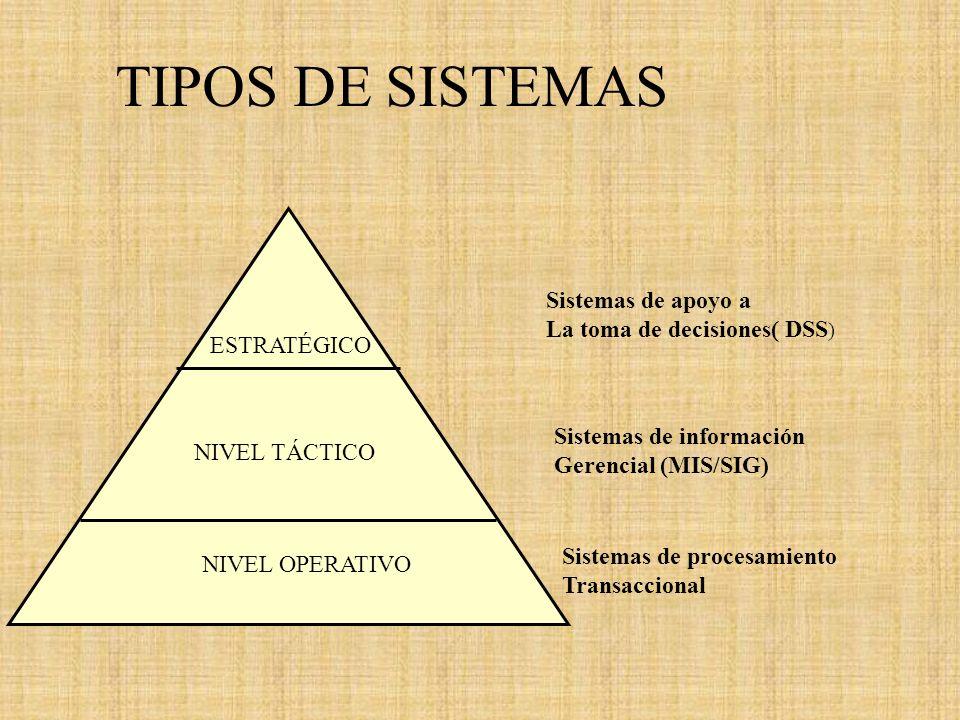 TIPOS DE SISTEMAS Sistemas de apoyo a ESTRATÉGICO