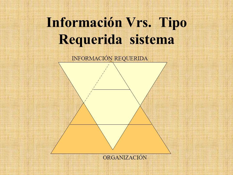 Información Vrs. Tipo Requerida sistema