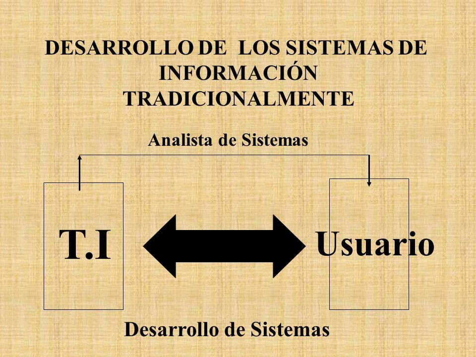 DESARROLLO DE LOS SISTEMAS DE Desarrollo de Sistemas