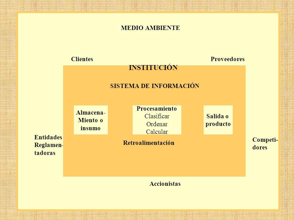 INSTITUCIÓN MEDIO AMBIENTE Clientes Proveedores SISTEMA DE INFORMACIÓN