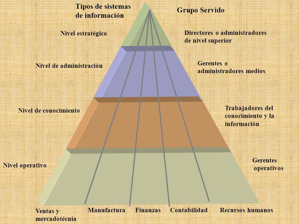 Tipos de sistemas de información Grupo Servido Nivel estratégico