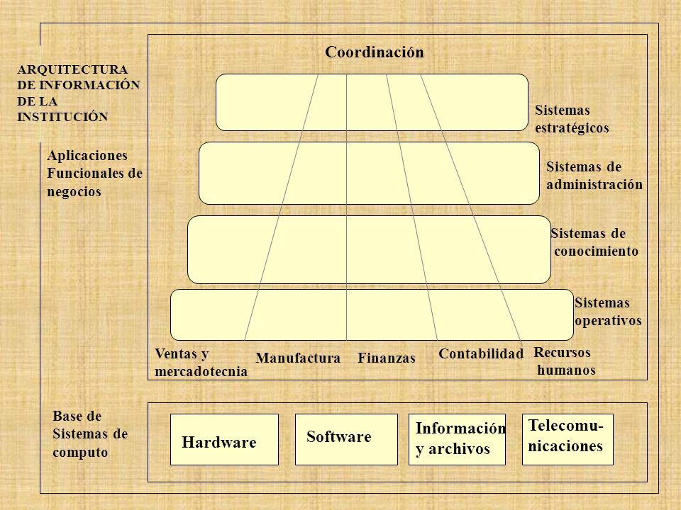 Coordinación Telecomu- Información Software nicaciones y archivos