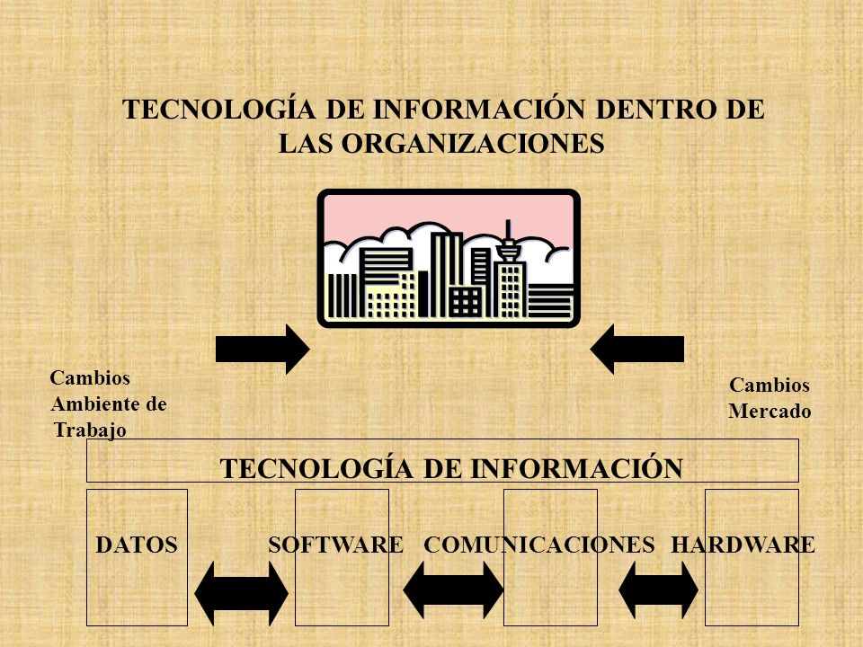 TECNOLOGÍA DE INFORMACIÓN DENTRO DE TECNOLOGÍA DE INFORMACIÓN