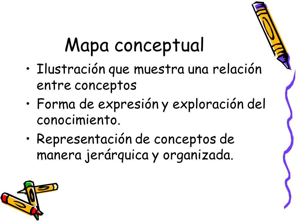 Mapa conceptual Ilustración que muestra una relación entre conceptos