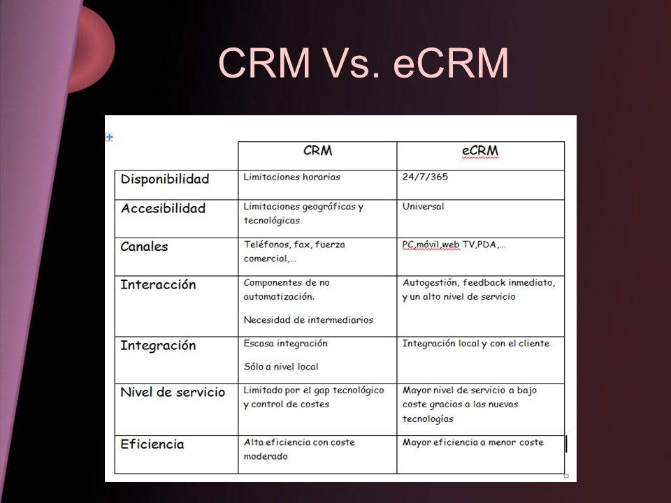 CRM Vs. eCRM