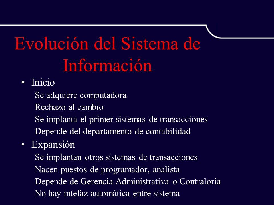 Evolución del Sistema de Información