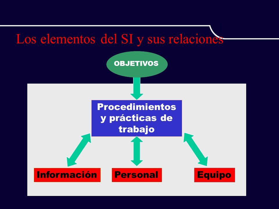 Los elementos del SI y sus relaciones