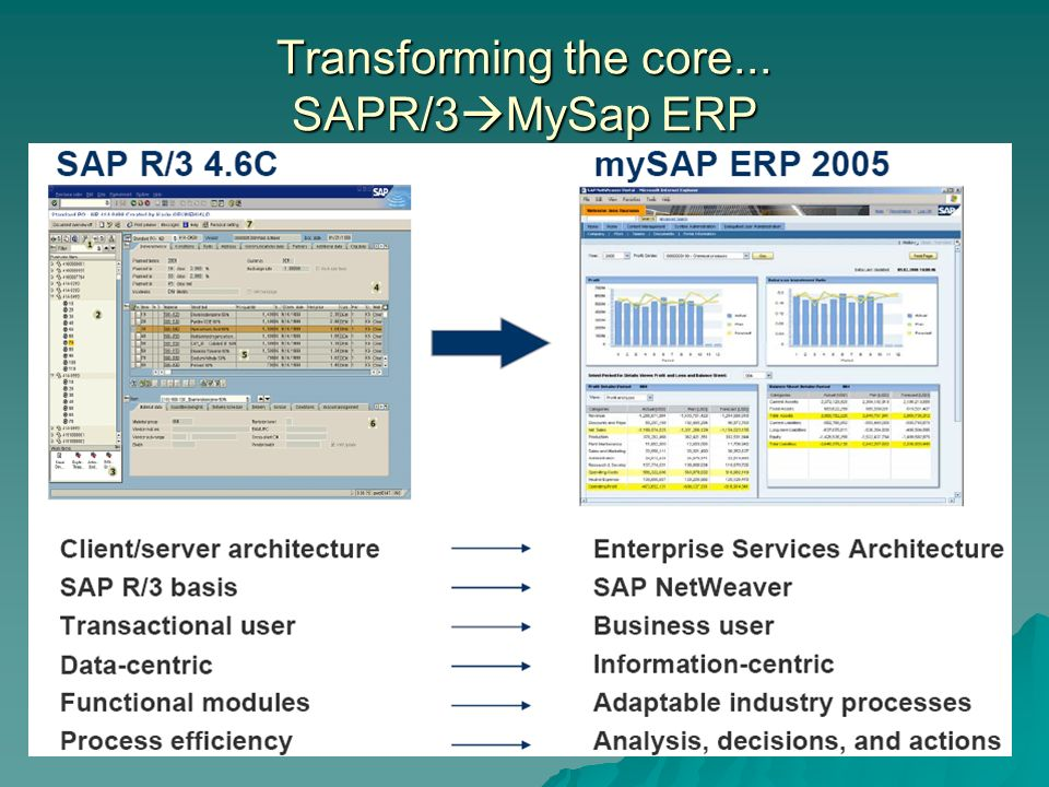 Transforming the core... SAPR/3MySap ERP