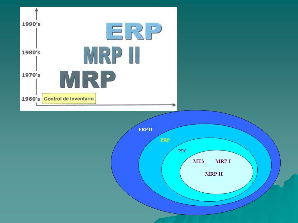 ERP II ERP PPC MES MRP I MRP II