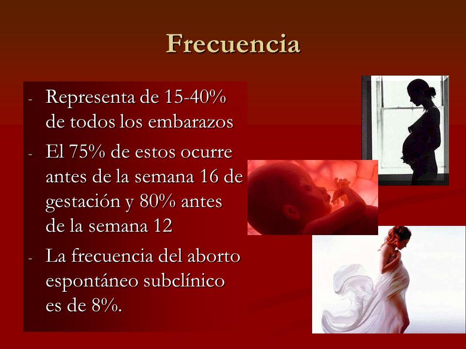 Frecuencia Representa de 15-40% de todos los embarazos
