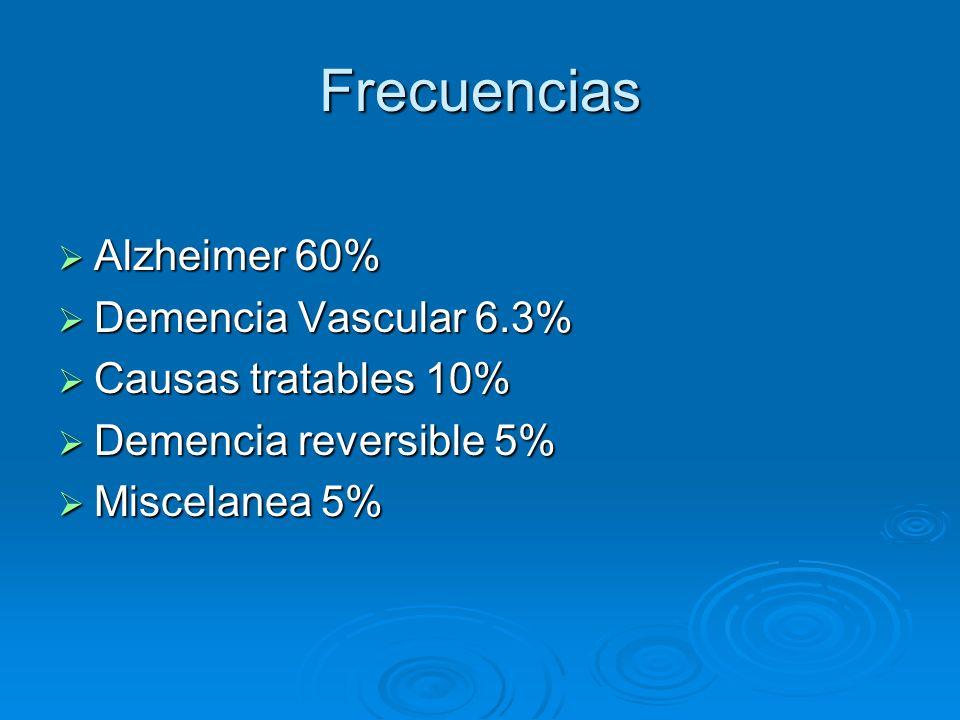 Frecuencias Alzheimer 60% Demencia Vascular 6.3% Causas tratables 10%