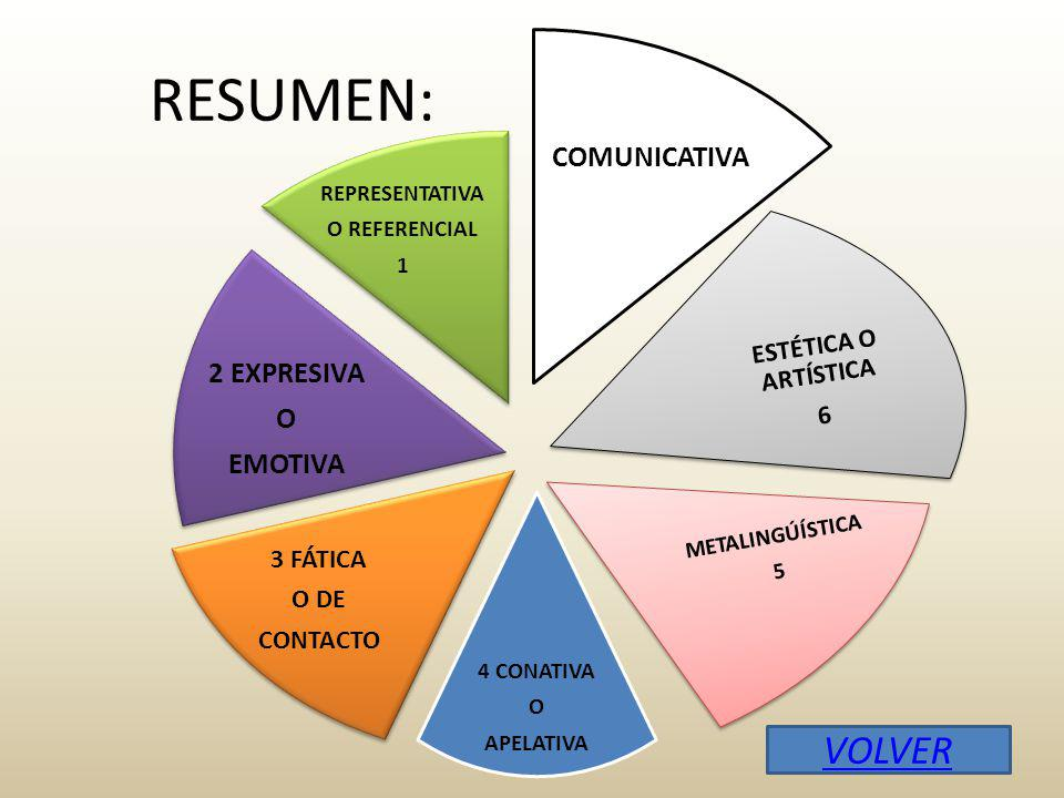 RESUMEN: VOLVER 2 EXPRESIVA COMUNICATIVA EMOTIVA ESTÉTICA O ARTÍSTICA