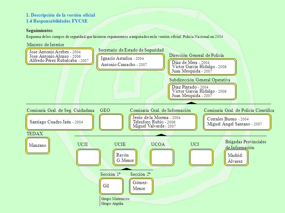 1. Descripción de la versión oficial 1.4 Responsabilidades FYCSE