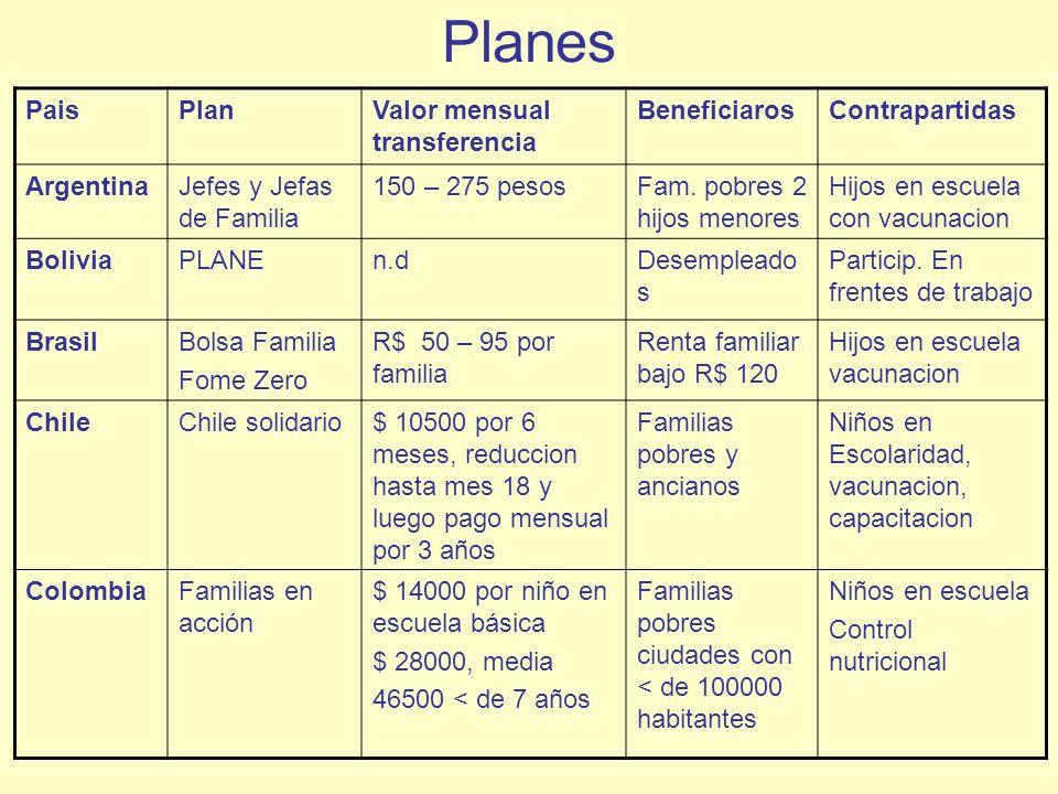 Planes Pais Plan Valor mensual transferencia Beneficiaros