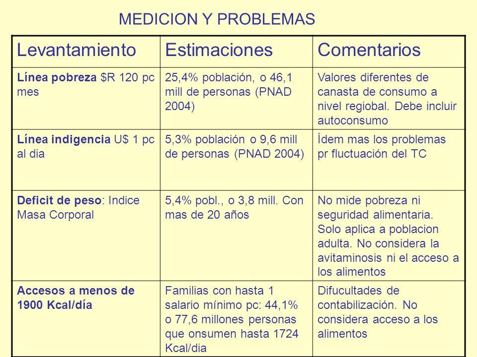 Levantamiento Estimaciones Comentarios MEDICION Y PROBLEMAS