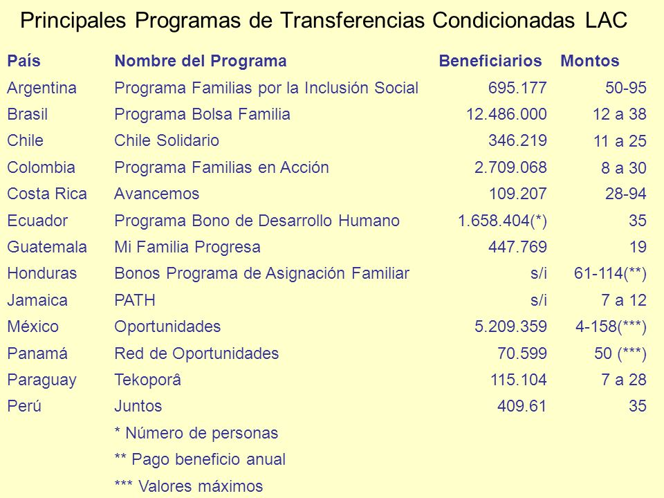 Principales Programas de Transferencias Condicionadas LAC