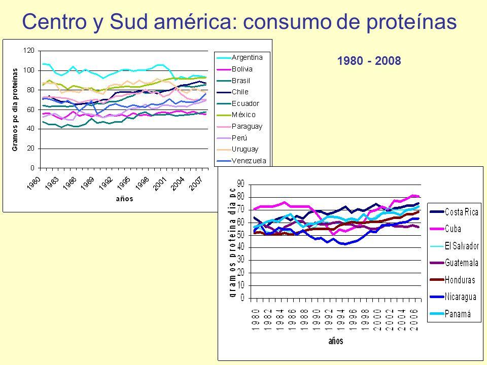 Centro y Sud américa: consumo de proteínas