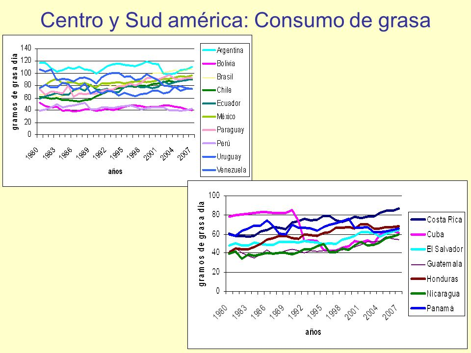 Centro y Sud américa: Consumo de grasa