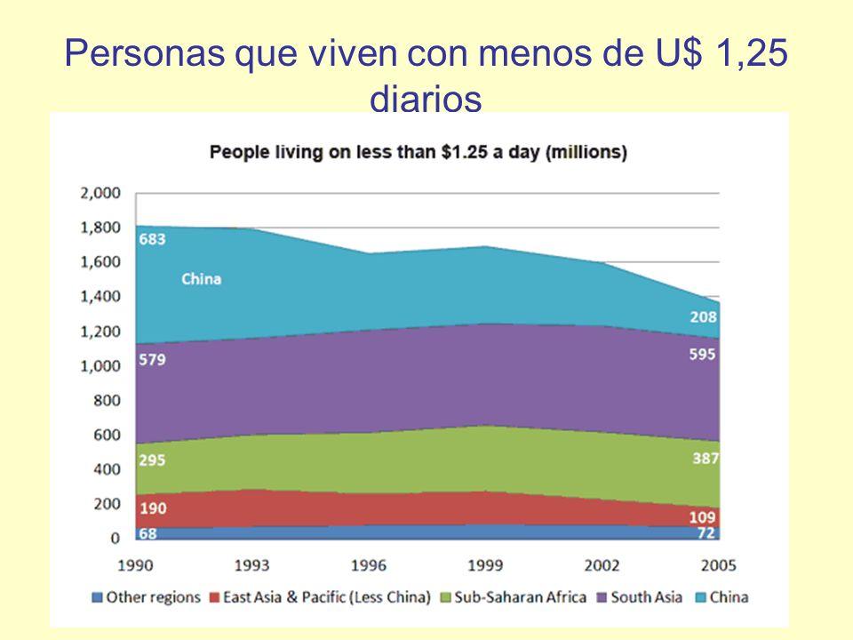 Personas que viven con menos de U$ 1,25 diarios