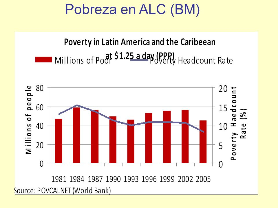 Pobreza en ALC (BM)
