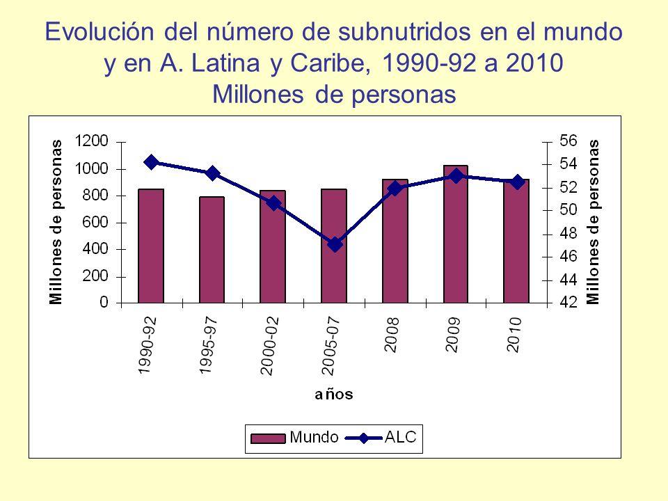 Evolución del número de subnutridos en el mundo y en A