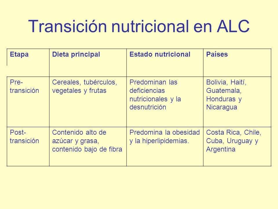 Transición nutricional en ALC