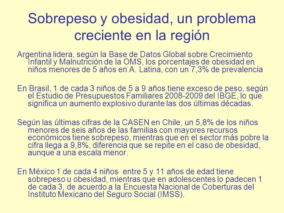 Sobrepeso y obesidad, un problema creciente en la región