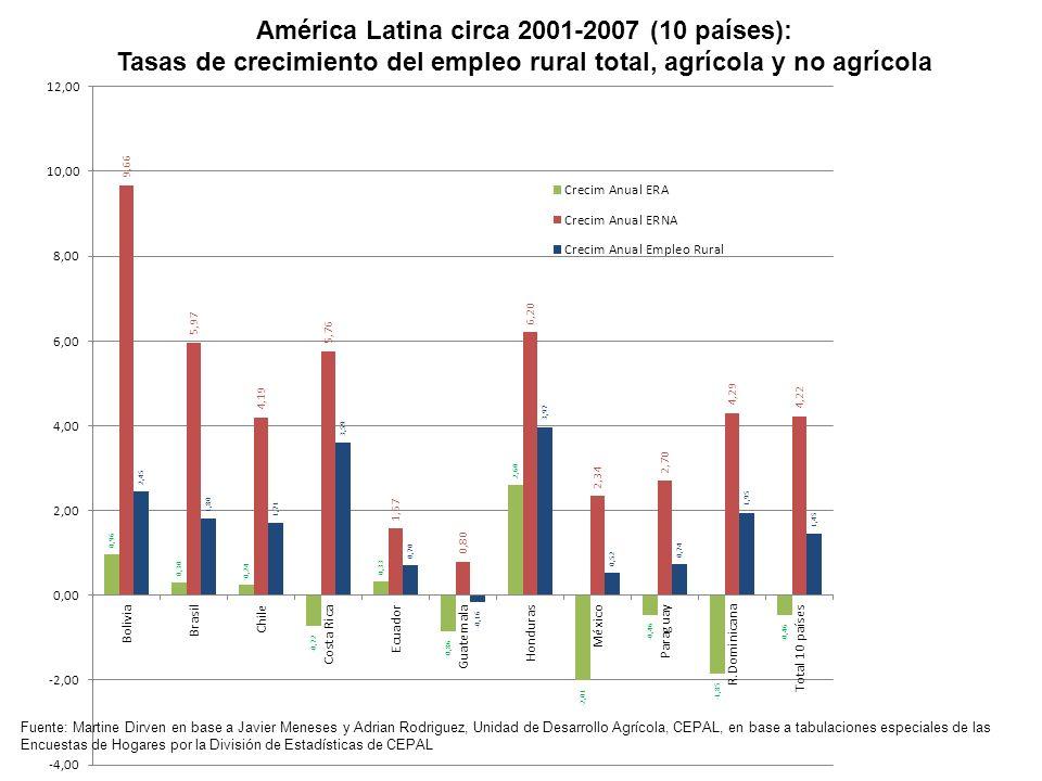 América Latina circa 2001-2007 (10 países):