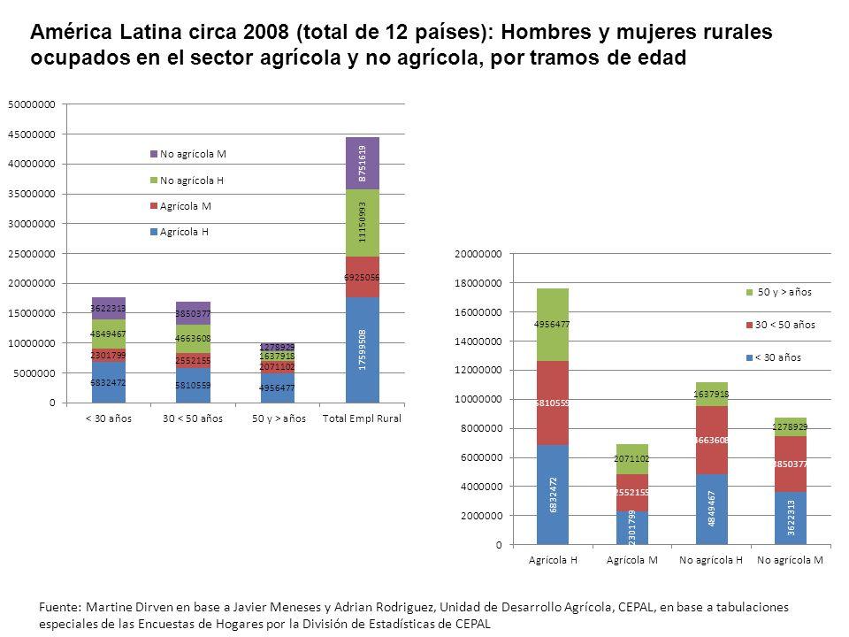 América Latina circa 2008 (total de 12 países): Hombres y mujeres rurales ocupados en el sector agrícola y no agrícola, por tramos de edad
