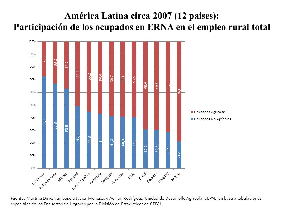 América Latina circa 2007 (12 países):