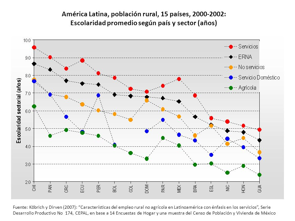 América Latina, población rural, 15 países, 2000-2002: