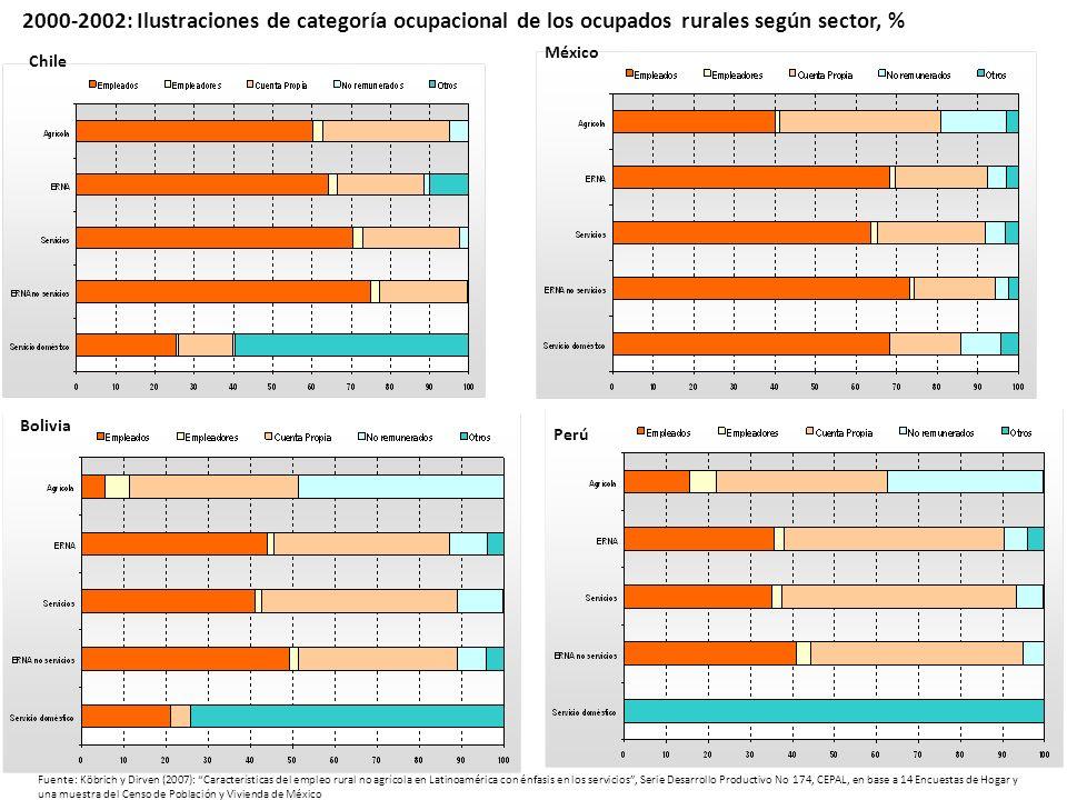 2000-2002: Ilustraciones de categoría ocupacional de los ocupados rurales según sector, %