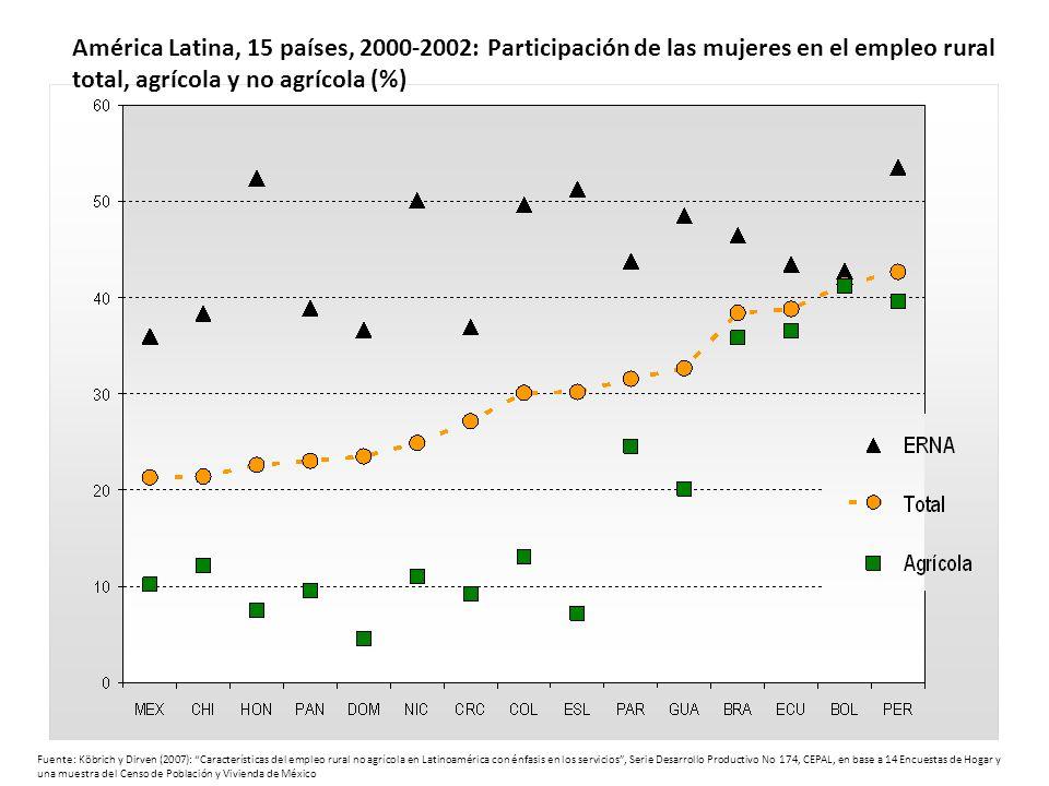 América Latina, 15 países, 2000-2002: Participación de las mujeres en el empleo rural total, agrícola y no agrícola (%)