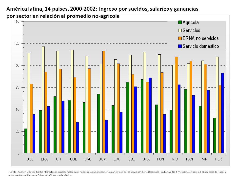 por sector en relación al promedio no-agrícola