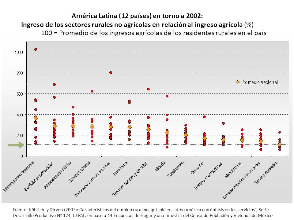 América Latina (12 países) en torno a 2002: